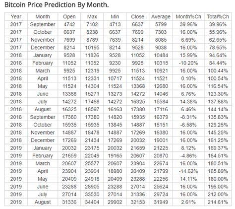bitcoin price weekly prediction esportscom ert token