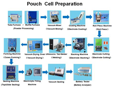 pouch cell assembly equipmentsfull set  pouch cell production solutions