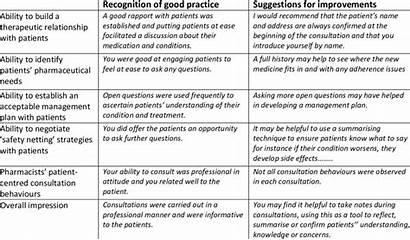 Feedback Examples Written Tutors Pharmacists Provided Tbl2