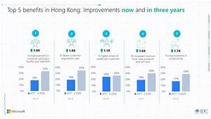 Digital Transformation to Contribute US$9 Billion to Hong ...