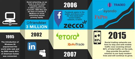 social trading the growth of social trading networks