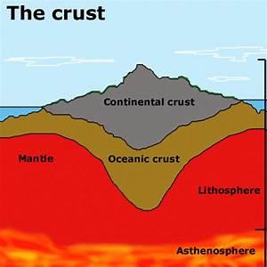 Earth Crust Very Thin