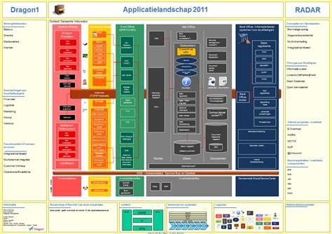 Application Landscape Diagram Dragon1
