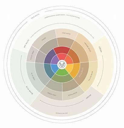 Taupe Wheel Colour Paint Undertones Know Neutral