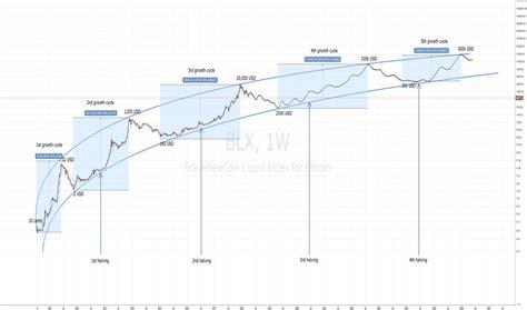 halving tradingview