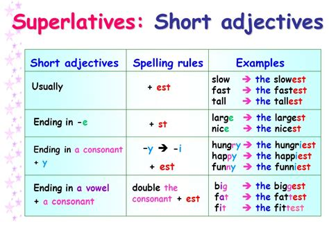 fit comparative form comparatives superlatives ppt video online download