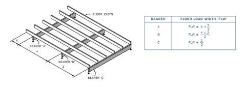 Distance Between Floor Joists On A Deck by Building Decking Estate Buildings Information Portal
