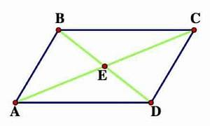 Special Quadrilaterals On The Gre