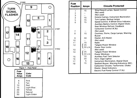 similiar ford f fuse panel diagram keywords ford f 250 fuse panel diagram