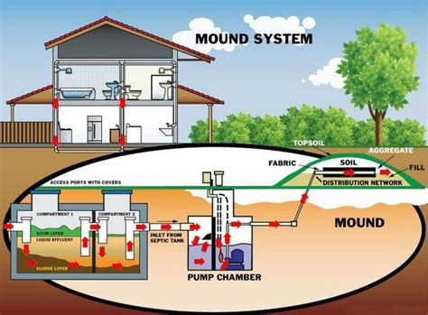 Above Ground Septic System Diagram