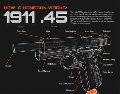 Handgun Works 1911 Infographic Animated Shows Browning
