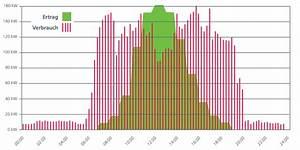 Amortisationszeit Berechnen : jost energie technik individuelle l sungen ~ Themetempest.com Abrechnung