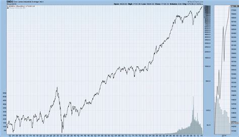 Long-term Historical Charts Of The Djia, S&p500, And
