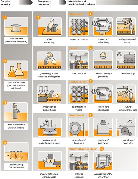 Tire Manufacturing Process Continental   2017, 2018, 2019 ...