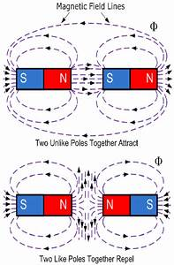 Physics  Magnetism  Electricity And Light