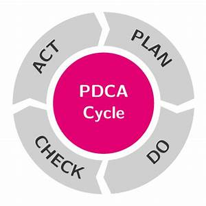 PDCA cycle TikZ example