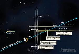 Phoning home from Pluto: What to expect from New Horizons ...