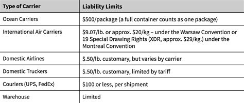 Liability insurance is broken down into three amounts: Flexport Help Center Article | Do I Need Cargo Insurance?