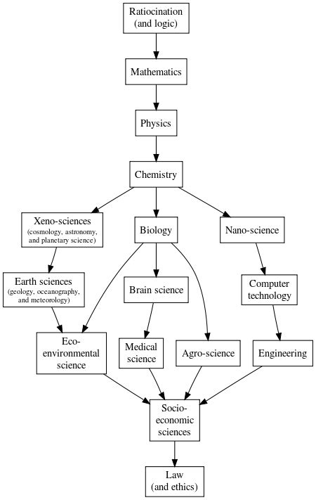 principles of environmental science wikipedia outline of physical science