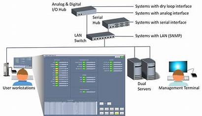 Control Monitoring Acams Technical Airport Tcms Systems