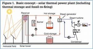 Figure 1  Basic Concept  U2013 Solar Thermal Power Plant