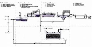 Flow Diagram Of Wastewater Treatment Plant  Picture