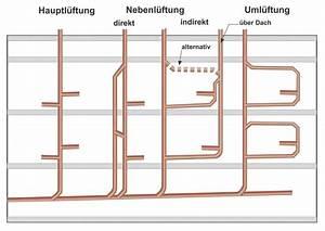 Abflussrohr Entlüftung Nachträglich : druckausgleich in der abwasserleitung sbz ~ Orissabook.com Haus und Dekorationen