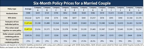 oai quantifies savings  combining  couples auto