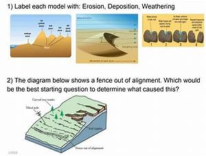 Weathering  Erosion   U0026 Deposition Reading Guide