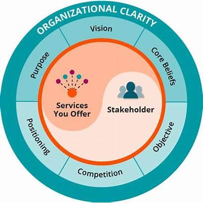 Organizational Core Value Clarity Defining Organization Components