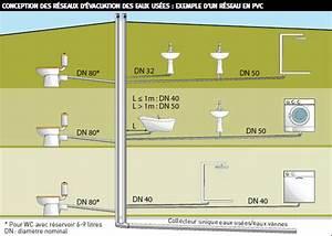 NF DTU 60 11 plomberie : Du nouveau pour le dimensionnement des évacuations : FFB
