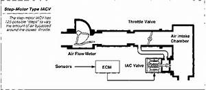 Idle Air Control Systems