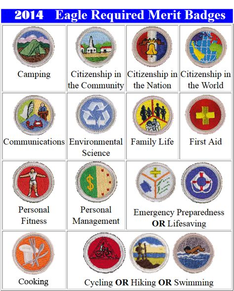 eagle required merit badges boy scout troop 165 colgate wisconsin helpful links and download area