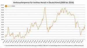Neue ölheizung Kosten : laufende kosten bei lheizung heiz l fegepreise im ~ Articles-book.com Haus und Dekorationen