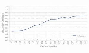 Acoustic Absorption Coefficient Chart Acoustic Diffuser Panel Soundbox
