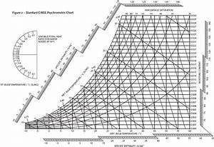 Bulb Temperature In Psychrometric Chart Module 3 The Properties Of Air Cibse Journal