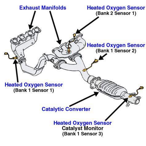 2004 toyota tacoma oxygen sensor p0136 toyota heated oxygen sensor bank1 sensor 2 location on toyota 2004 autocodes q a