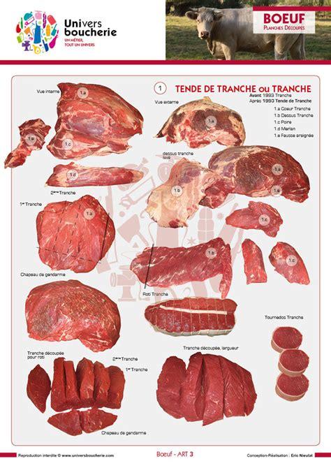 cuisiner du boeuf en morceaux les découpes et morceaux des viandes et leurs noms