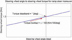 Basic Steering Torque  Bst   Rack Assist Force As A