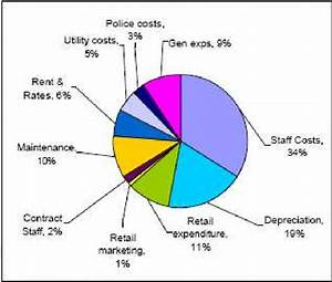 Cost Breakdown For Baa Operations 2005 The Icao Airport
