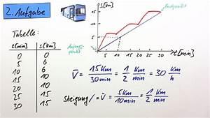 Durchschnittsgeschwindigkeit Berechnen Physik : durchschnittsgeschwindigkeit und vergleich von bewegungsformen physik online lernen ~ Themetempest.com Abrechnung