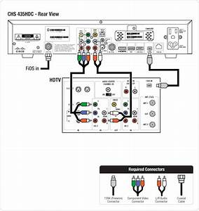 Connecting A Cisco Chs 435hdc To An Hdtv With A 1394 Cable