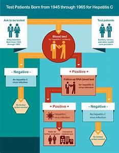 Hepatitis C   V... Hepatitis C Symptoms