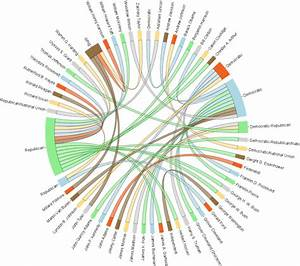 Visualization - Chord Diagram In R