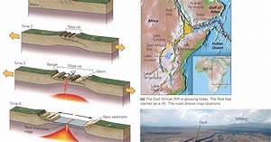 How Do Plate Boundaries Form And Die