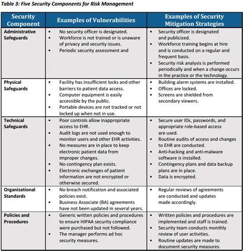 security risk assessment template hipaa risk assessment infosight