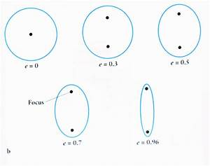 Why does the movement of a satellite in a GSO (Geo ...
