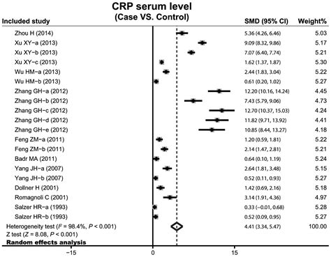 correlation between serum levels of c reactive protein and infant pneumonia a meta analysis