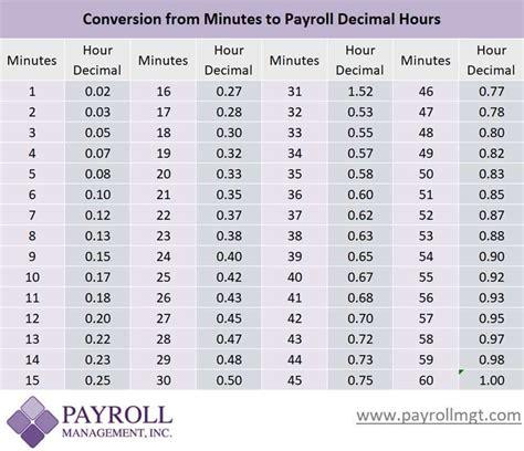 payroll minutes  decimal conversion chart payroll management