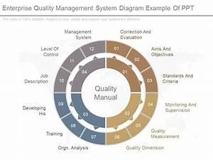 Enterprise Quality Management System Diagram Example Of